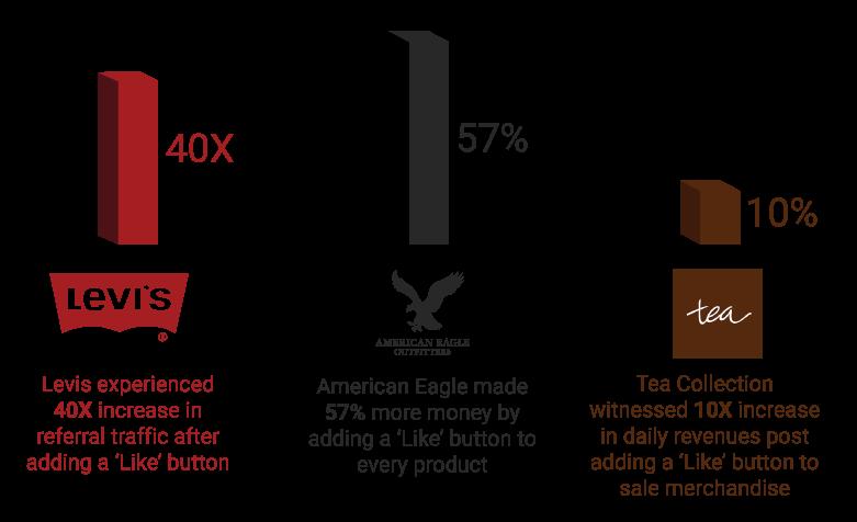 Brands-deriving-Results