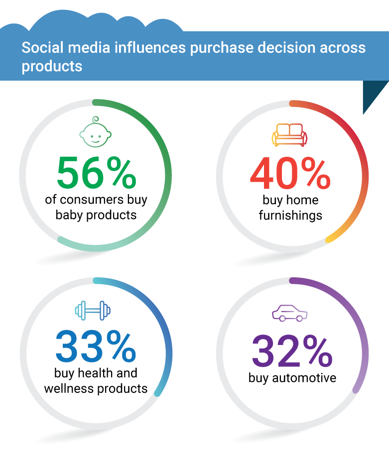 Social-media-influences-purchase-decision-across-products