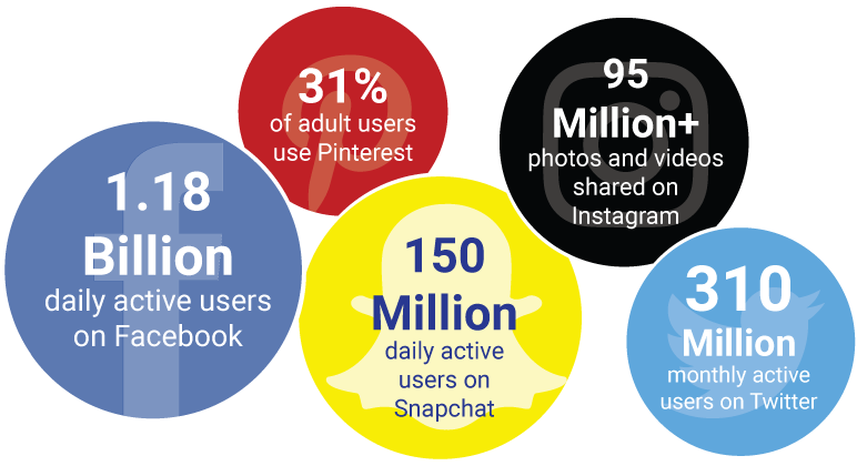 These-statistics-show-an-overwhelming-presence-of-social-media-in-our-lives