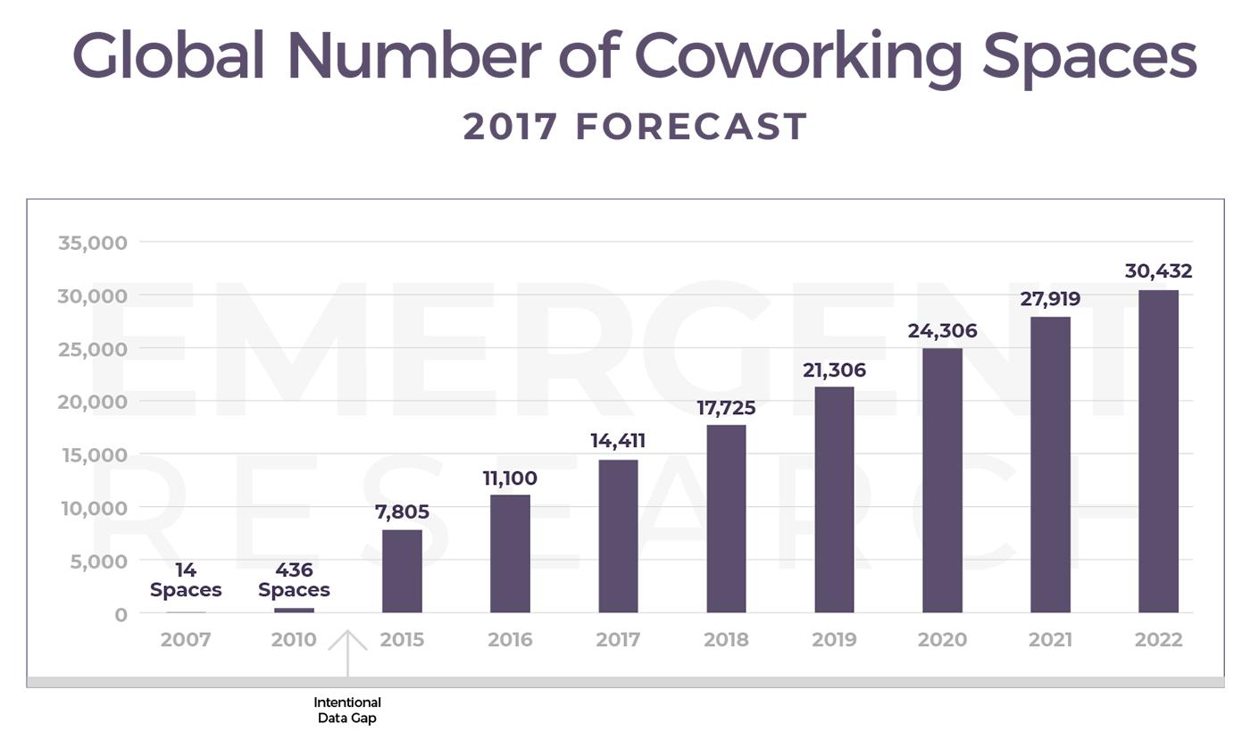 Global-number-of-coworking-spaces