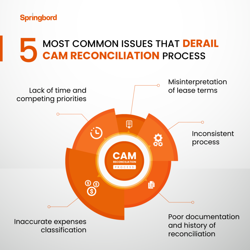 Common Problems When Performing the CAM Reconciliation